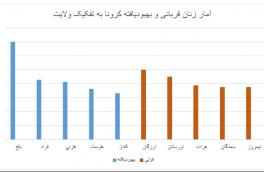ابتلای بیش از ۱۳ هزار و ۴۰۸ زن به کووید-۱۹ در افغانستان