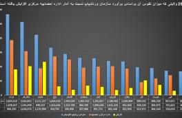 عوامل ترجیح چند فرزندی بر تکفرزندی در میان خانوادههای افغانستانی